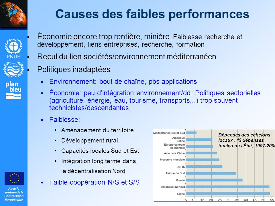 Causes des faibles performances