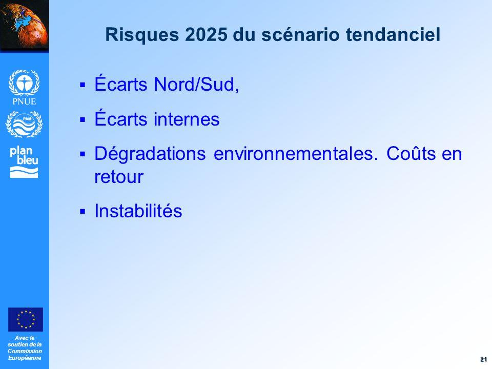 Risques 2025 du scénario tendanciel