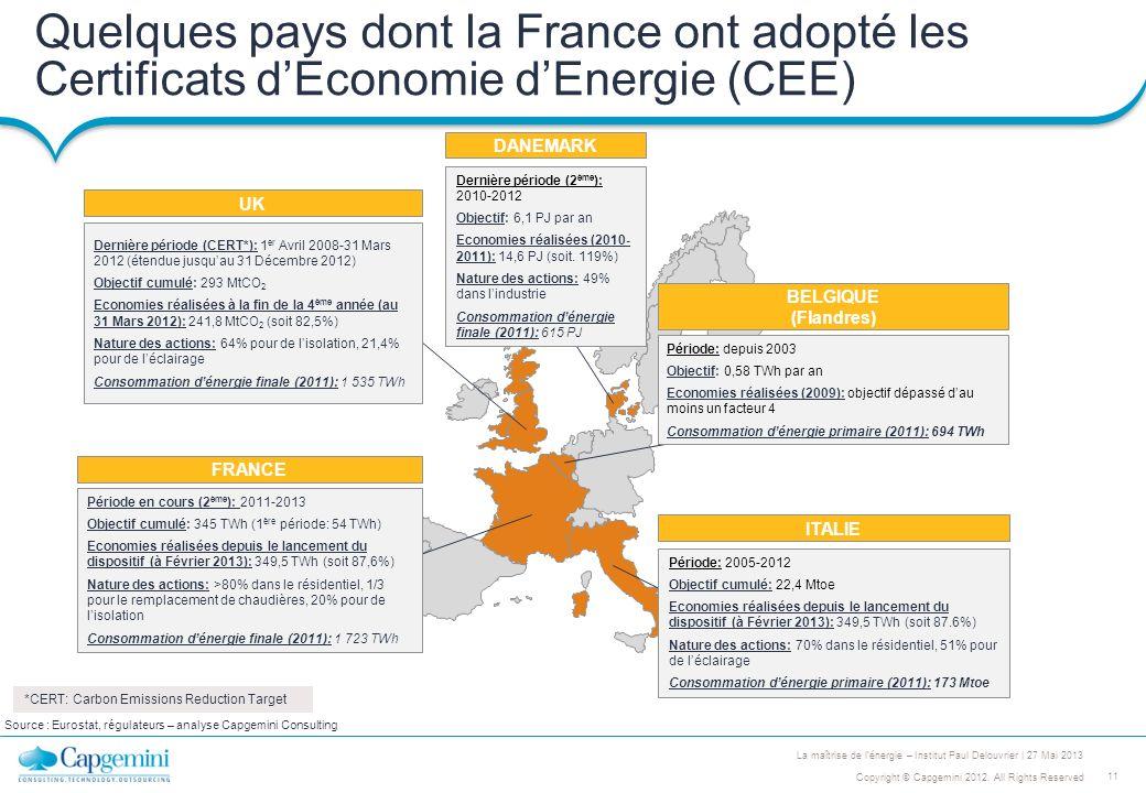 Quelques pays dont la France ont adopté les Certificats d'Economie d'Energie (CEE)