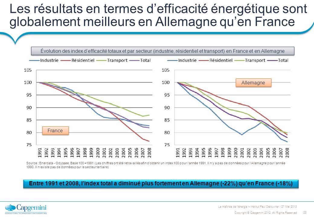 Les résultats en termes d'efficacité énergétique sont globalement meilleurs en Allemagne qu'en France