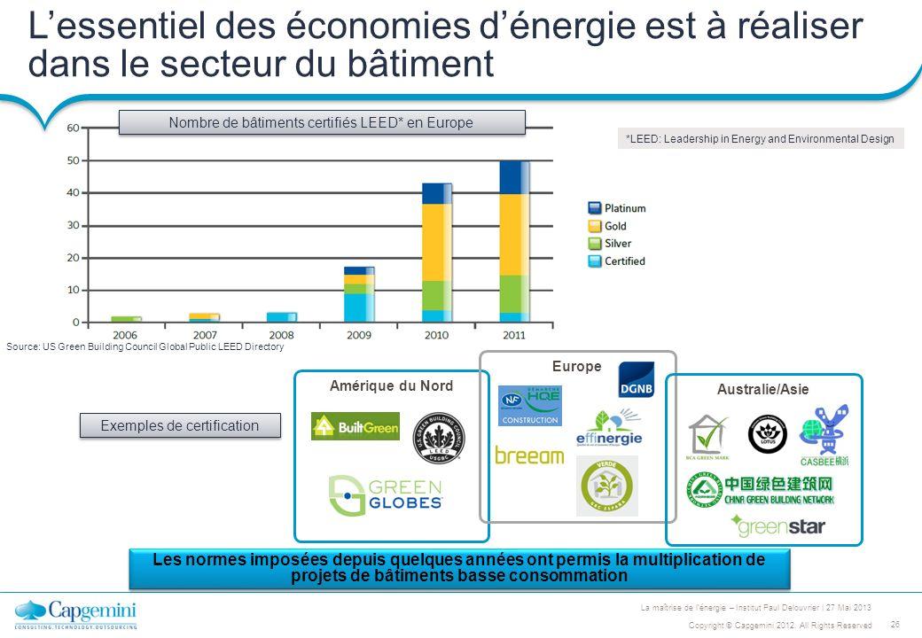 L'essentiel des économies d'énergie est à réaliser dans le secteur du bâtiment