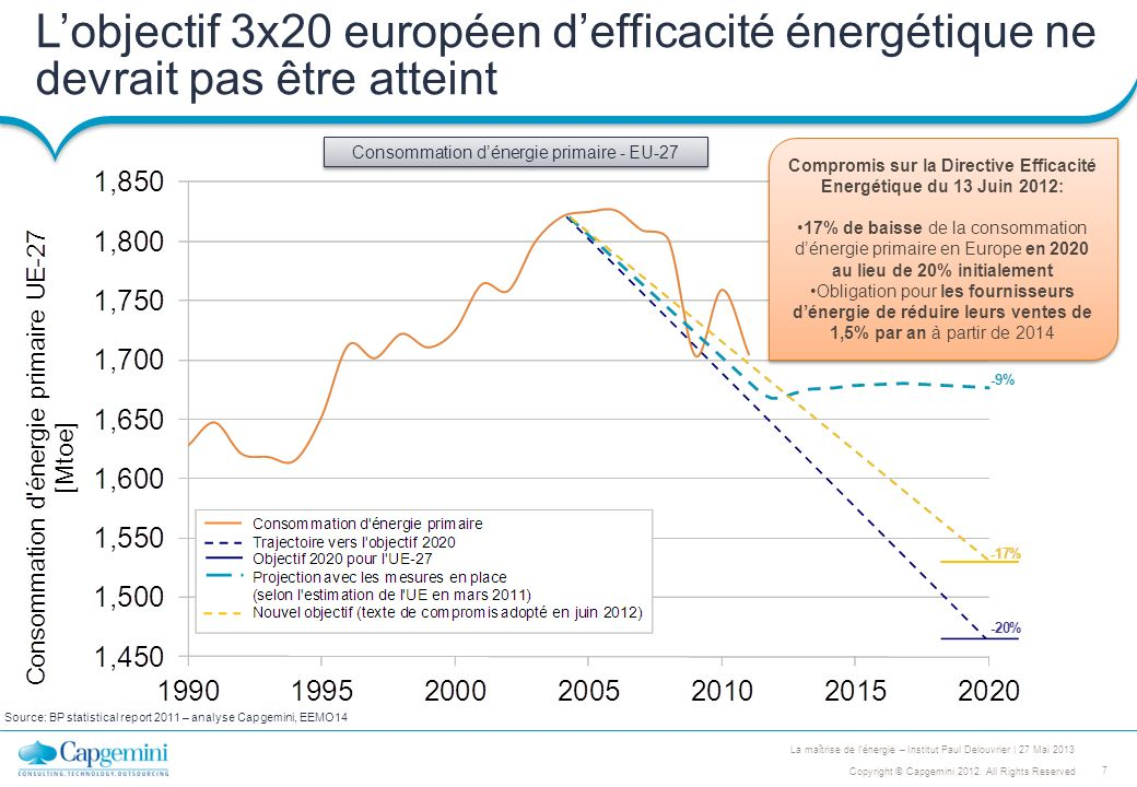 Compromis sur la Directive Efficacité Energétique du 13 Juin 2012: