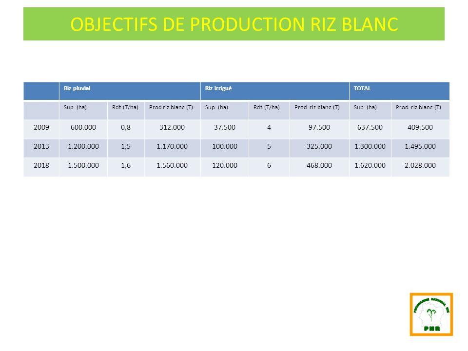 OBJECTIFS DE PRODUCTION RIZ BLANC