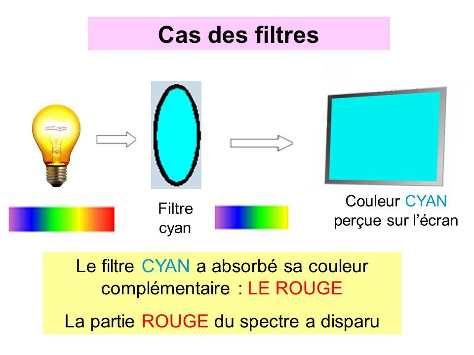 1 couleur per ue et couleur spectrale ppt video online t l charger. Black Bedroom Furniture Sets. Home Design Ideas