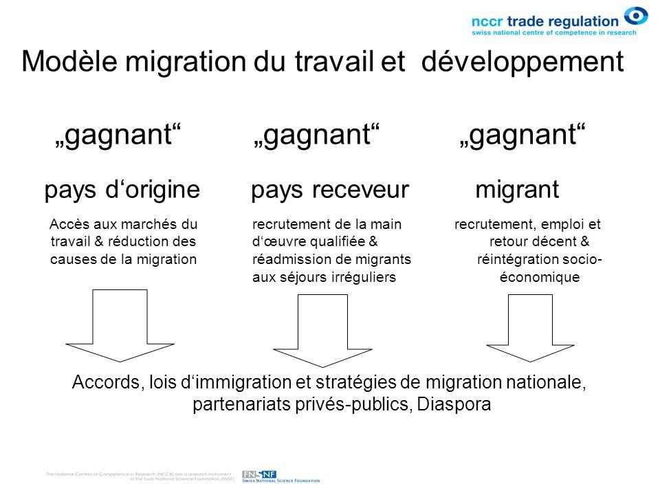 Modèle migration du travail et développement