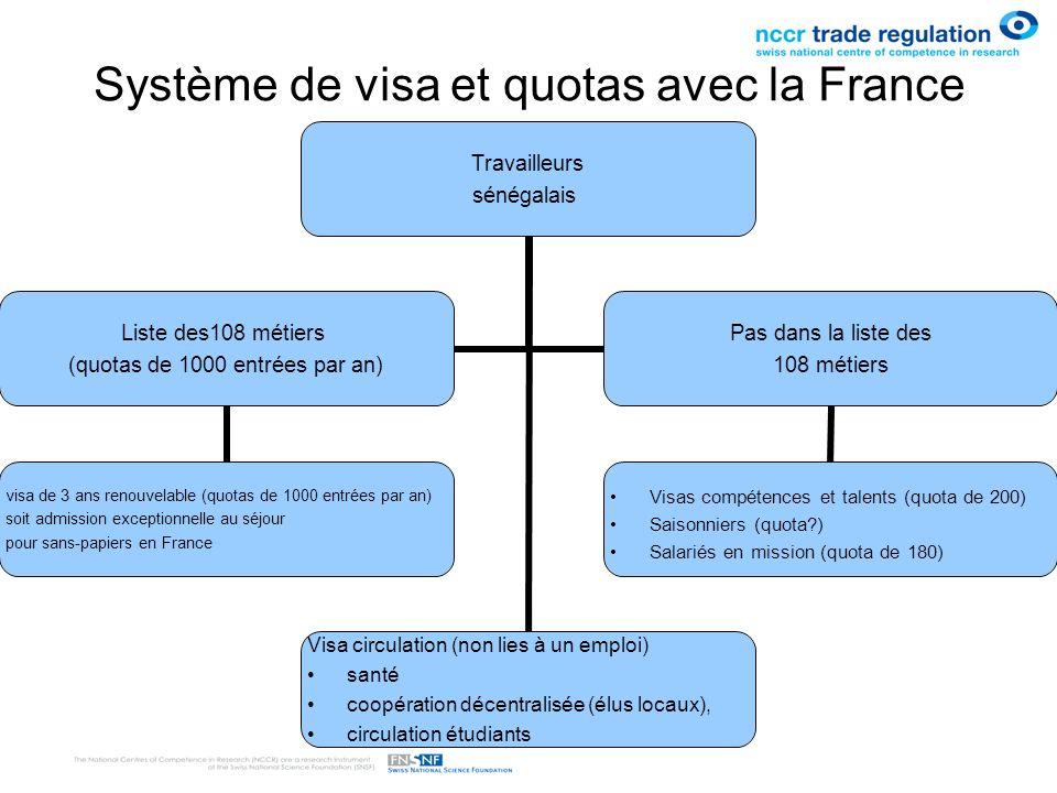 Système de visa et quotas avec la France