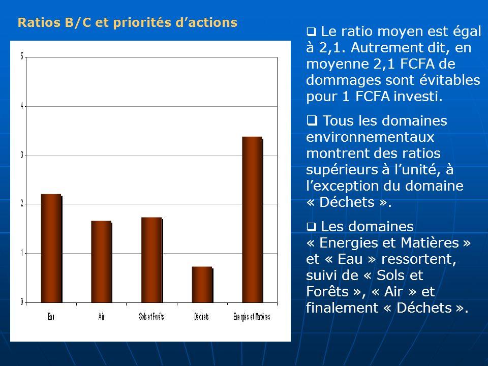 Ratios B/C et priorités d'actions