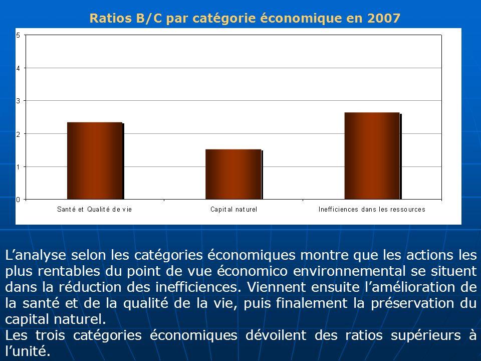 Ratios B/C par catégorie économique en 2007