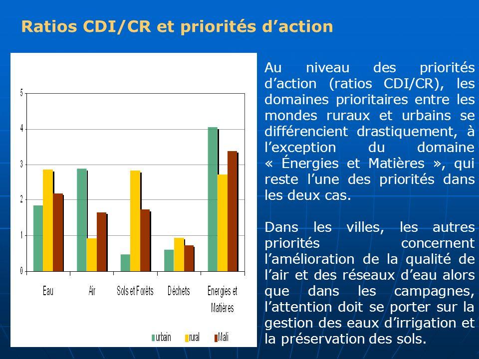 Ratios CDI/CR et priorités d'action