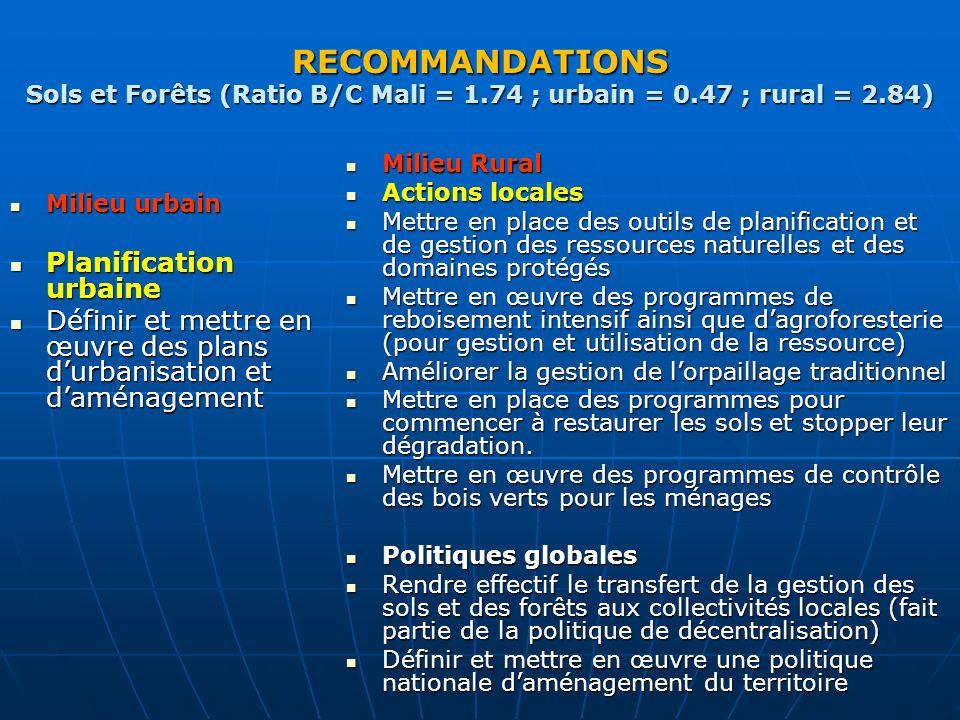 RECOMMANDATIONS Sols et Forêts (Ratio B/C Mali = 1. 74 ; urbain = 0