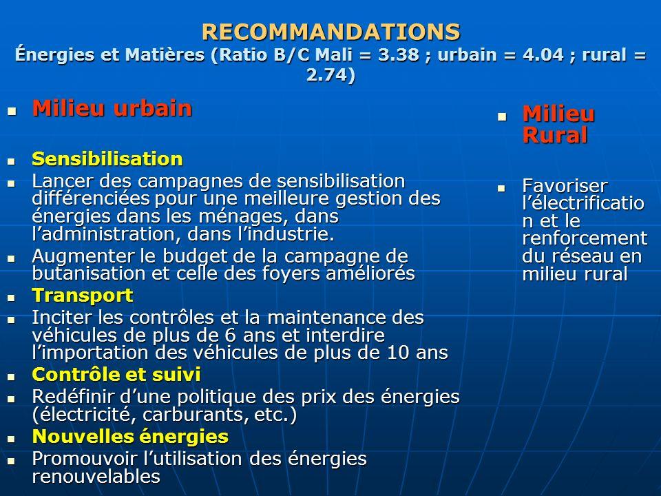 RECOMMANDATIONS Énergies et Matières (Ratio B/C Mali = 3