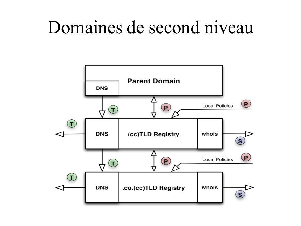 Domaines de second niveau