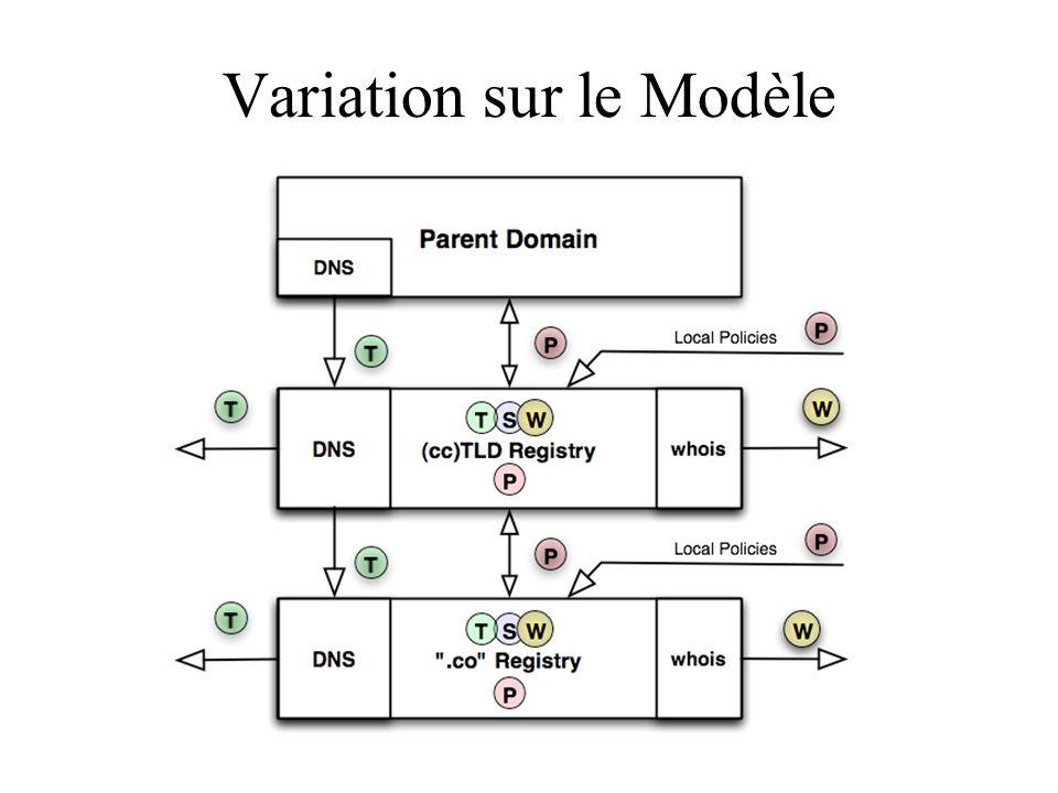Variation sur le Modèle