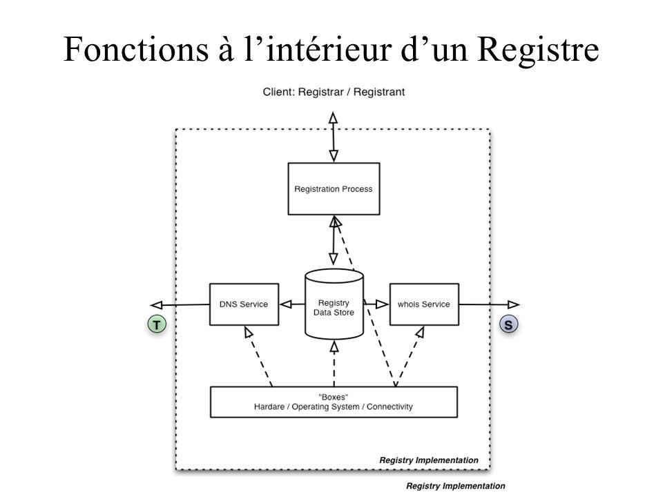 Fonctions à l'intérieur d'un Registre
