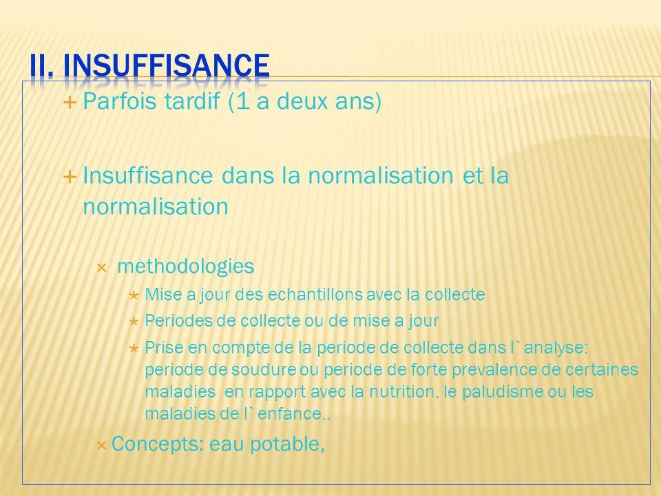 II. insuffisance Parfois tardif (1 a deux ans)