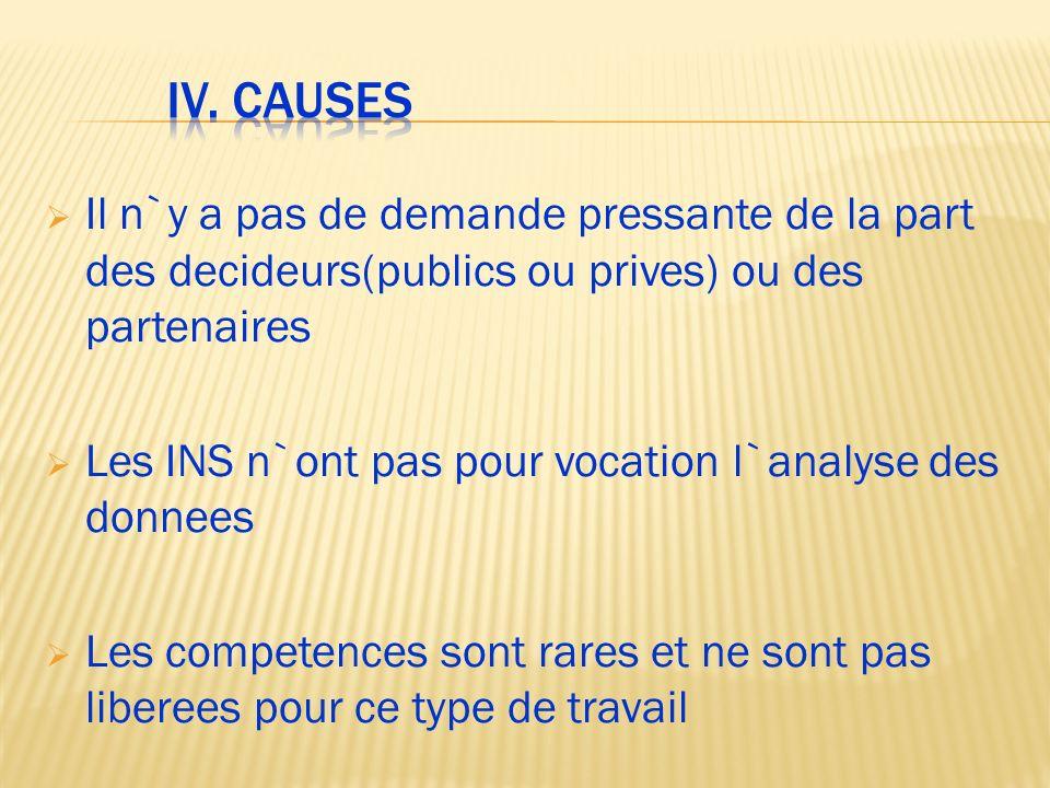 IV. causes Il n`y a pas de demande pressante de la part des decideurs(publics ou prives) ou des partenaires.