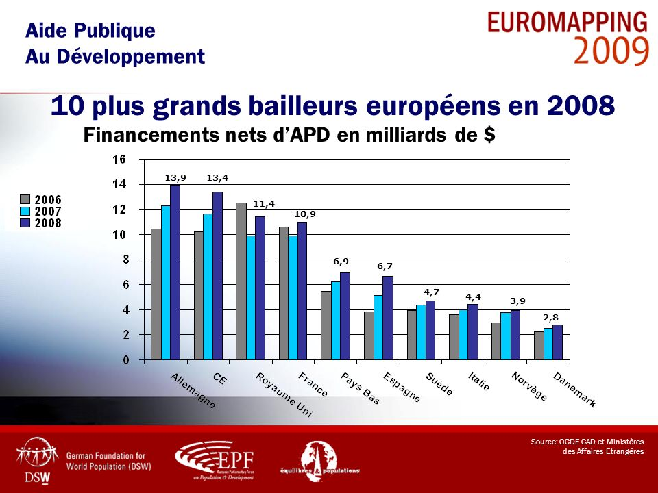 10 plus grands bailleurs européens en 2008
