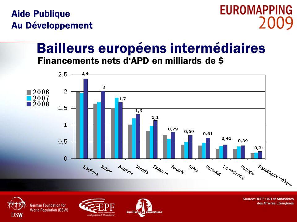 Bailleurs européens intermédiaires