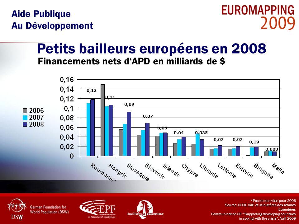 Petits bailleurs européens en 2008