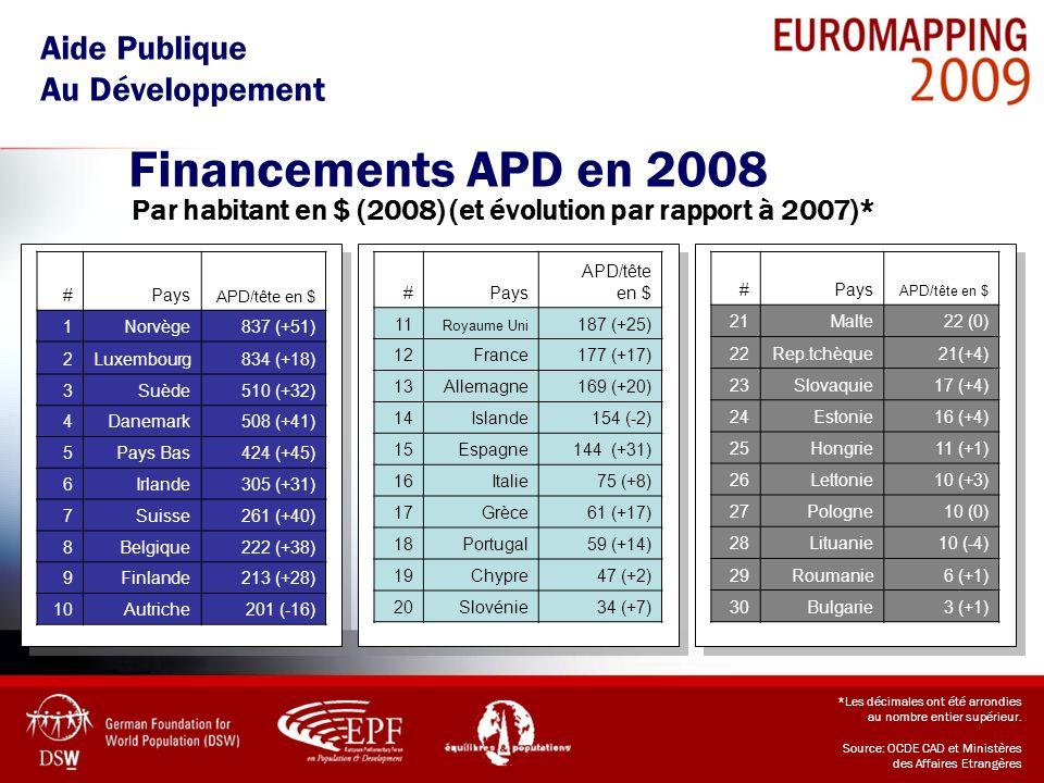 Financements APD en 2008 Aide Publique Au Développement