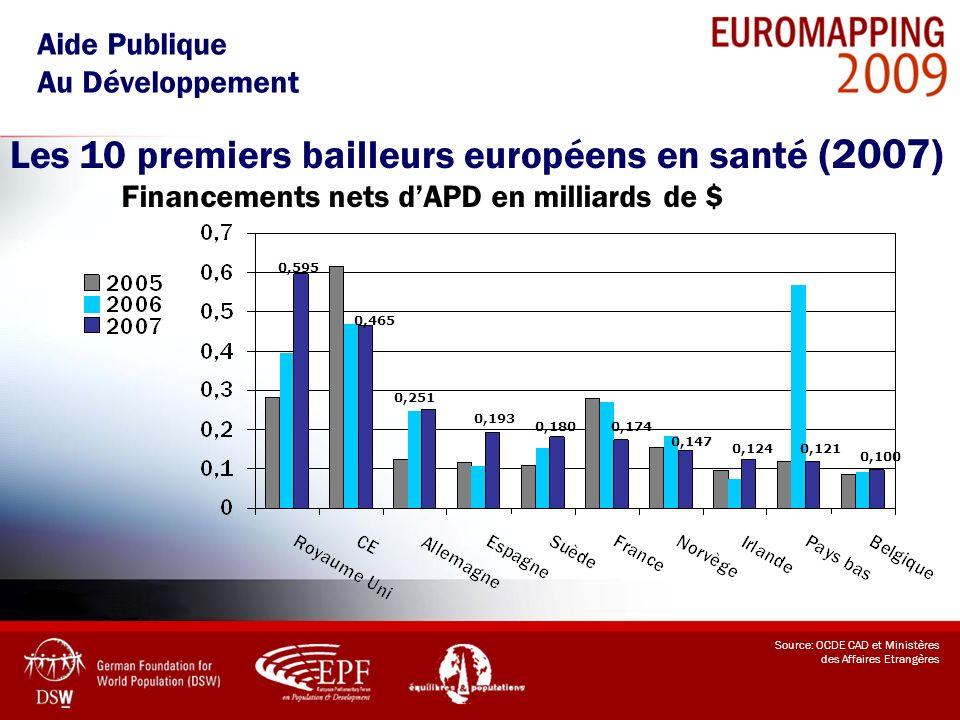 Les 10 premiers bailleurs européens en santé (2007)