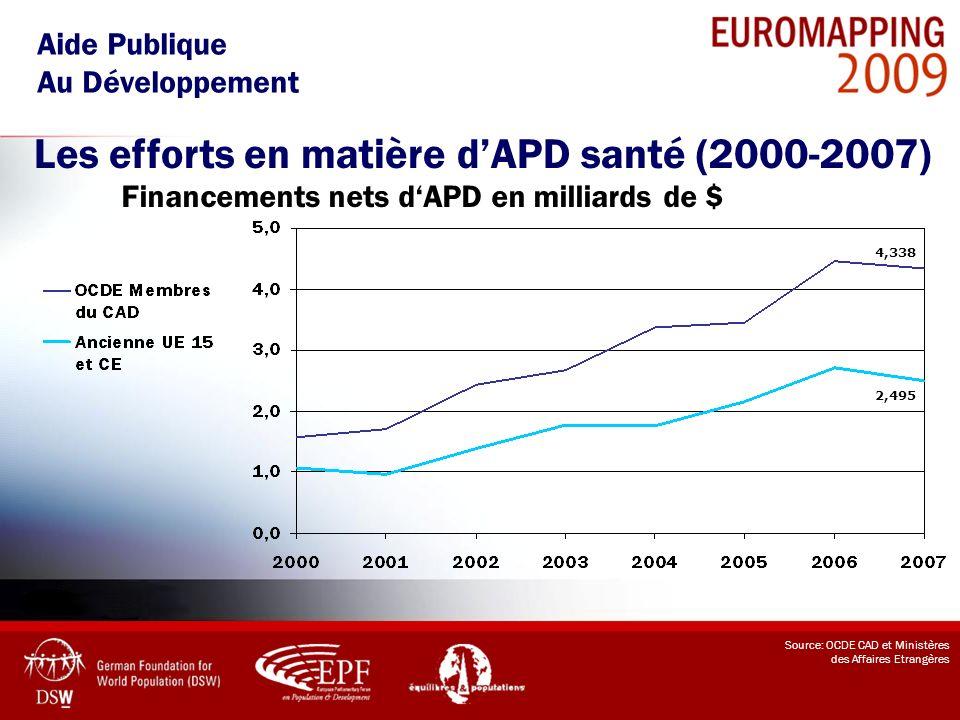 Les efforts en matière d'APD santé (2000-2007)