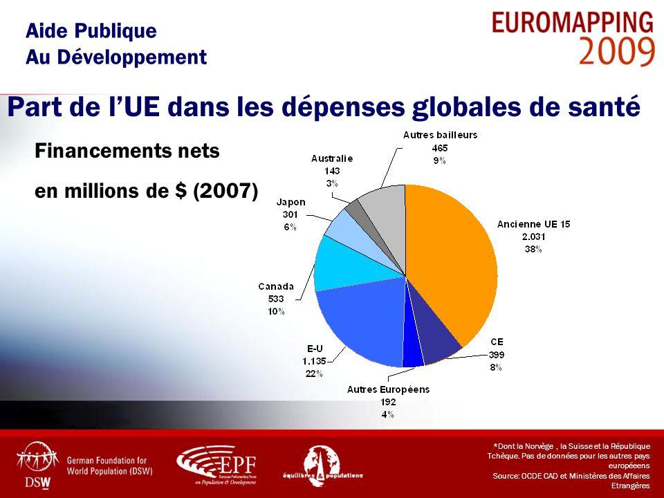 Part de l'UE dans les dépenses globales de santé