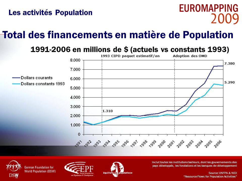 Total des financements en matière de Population