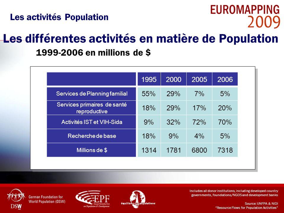 Les différentes activités en matière de Population