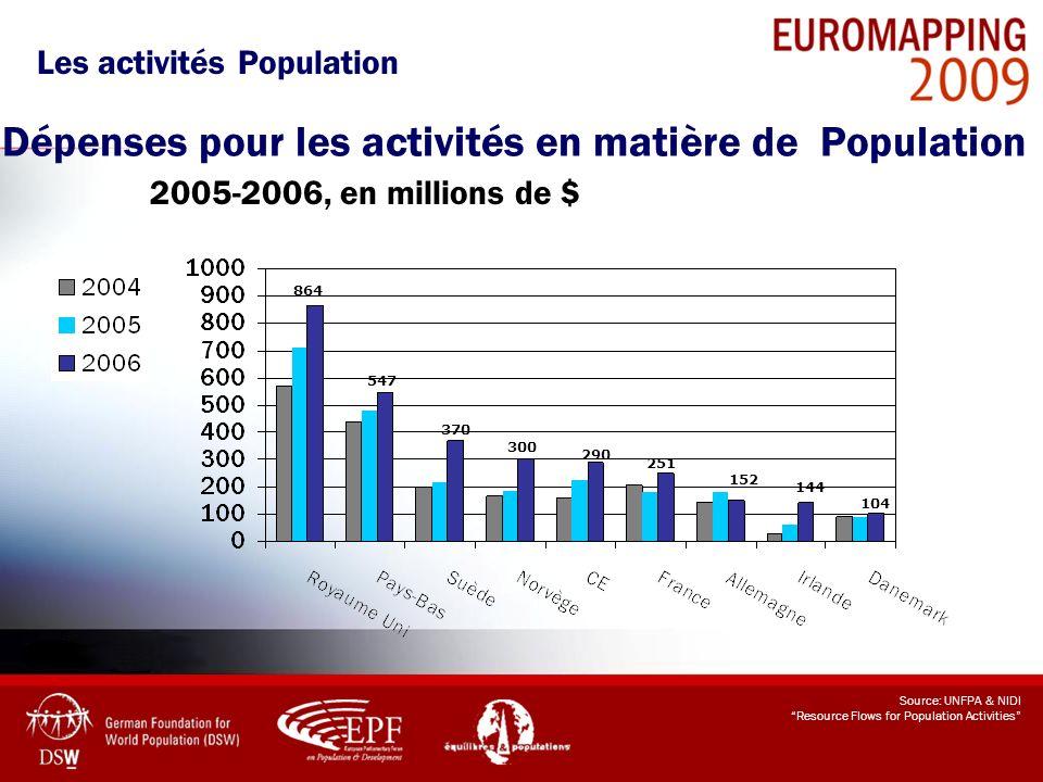 Dépenses pour les activités en matière de Population