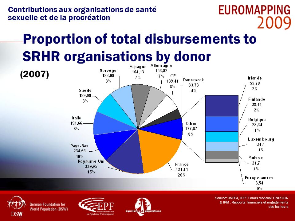 Proportion of total disbursements to SRHR organisations by donor