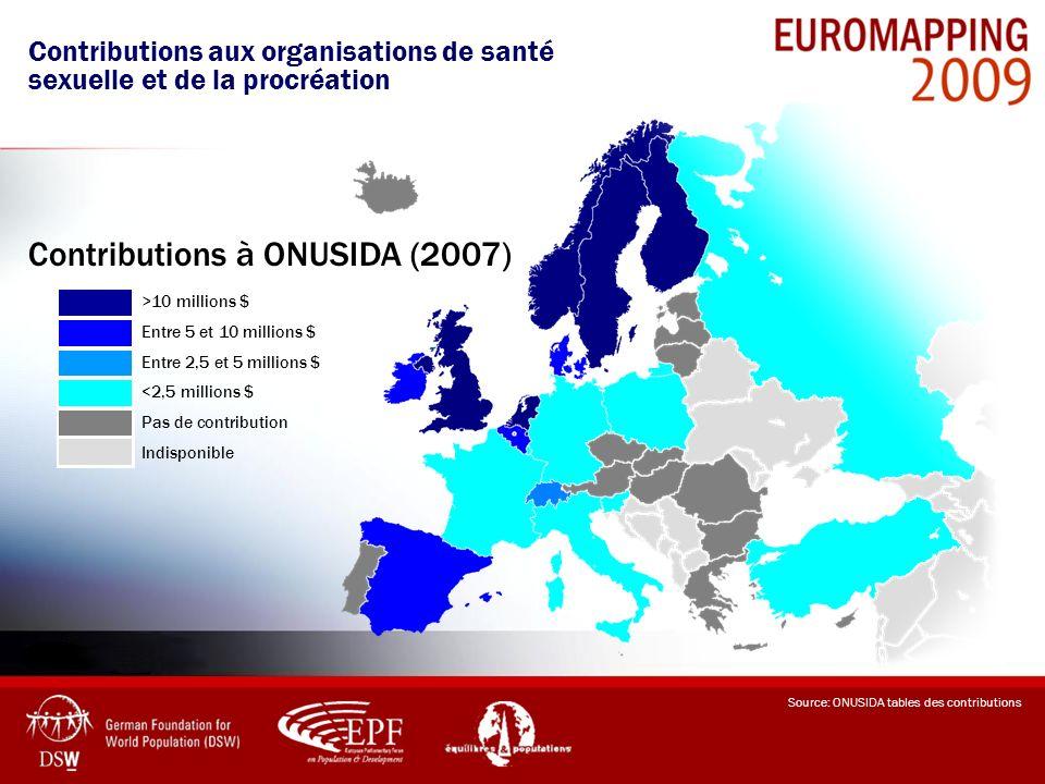 Contributions à ONUSIDA (2007)
