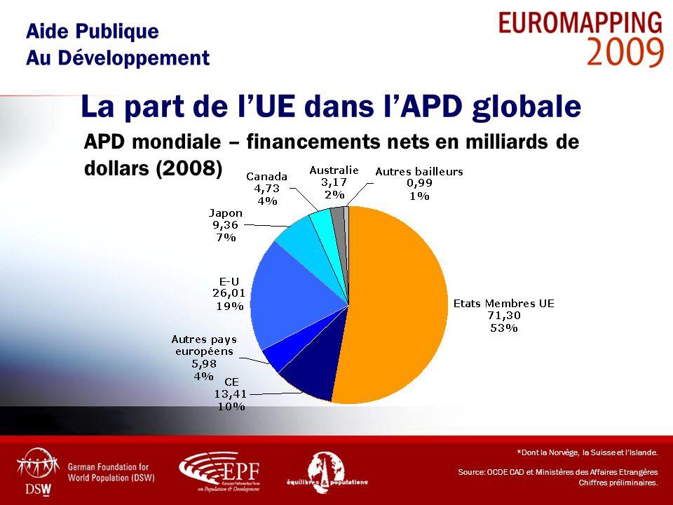 La part de l'UE dans l'APD globale