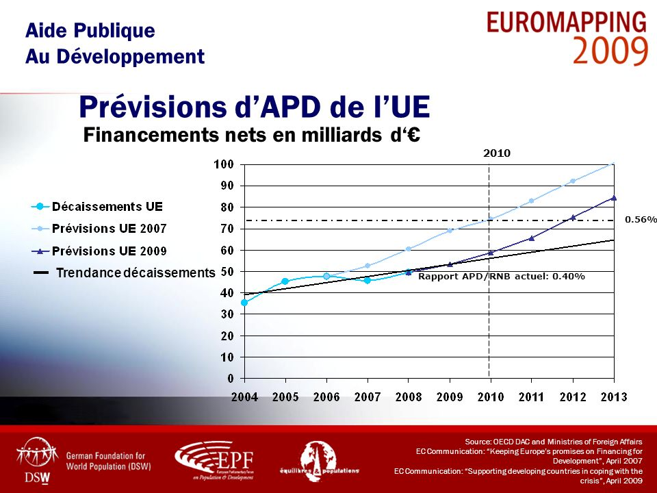 Prévisions d'APD de l'UE