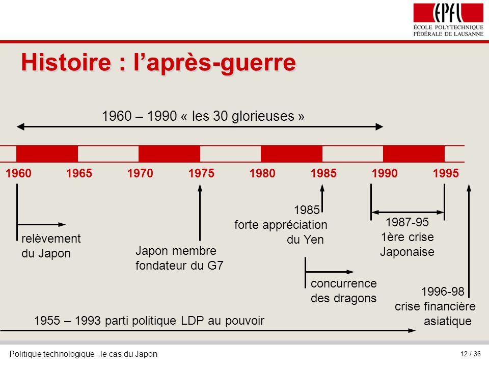 Histoire : l'après-guerre