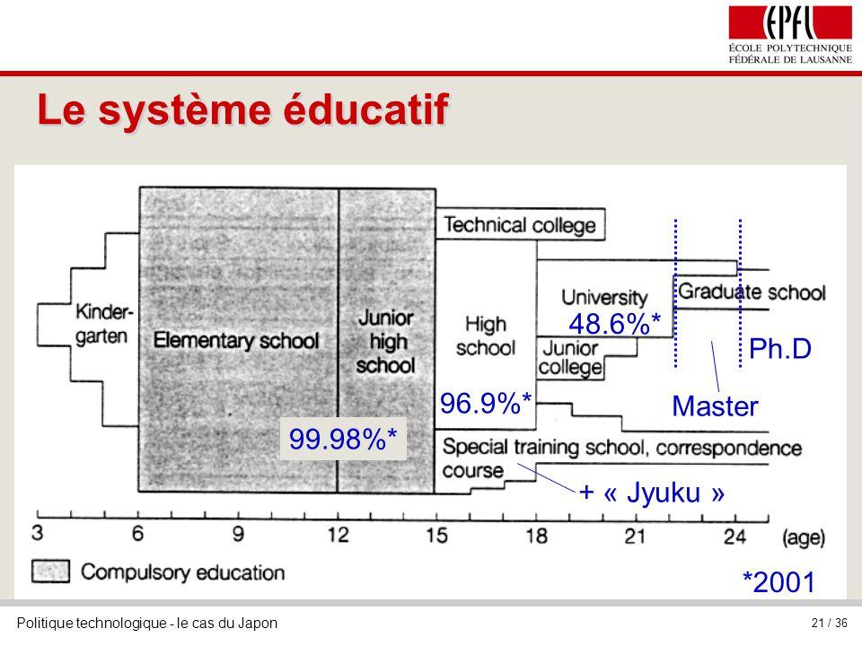 Le système éducatif 48.6%* Ph.D 96.9%* Master 99.98%* + « Jyuku »