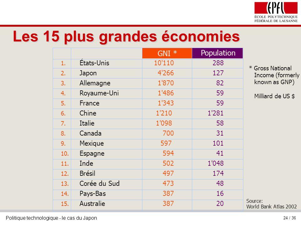Les 15 plus grandes économies