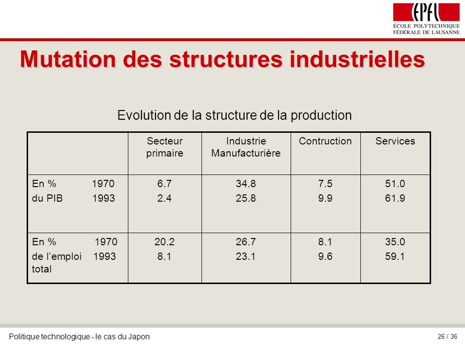 Mutation des structures industrielles