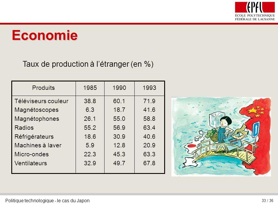 Taux de production à l'étranger (en %)