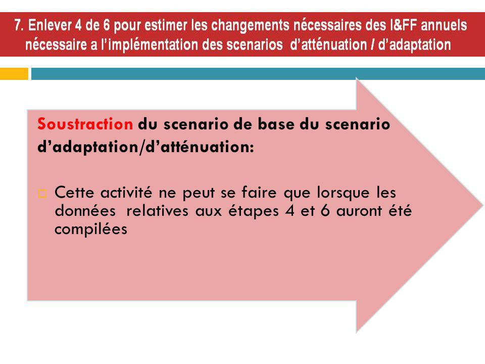 Soustraction du scenario de base du scenario