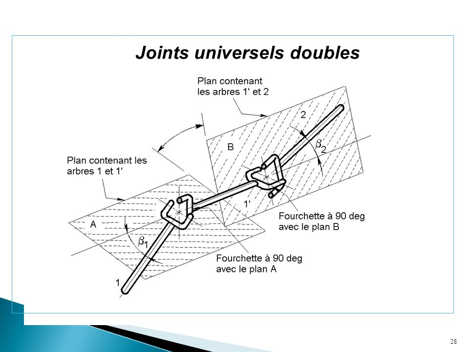 Joints universels doubles