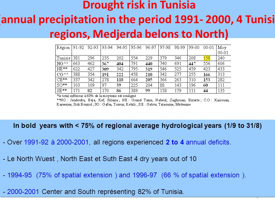 Drought risk in Tunisia (annual precipitation in the period 1991- 2000, 4 Tunisia regions, Medjerda belons to North)