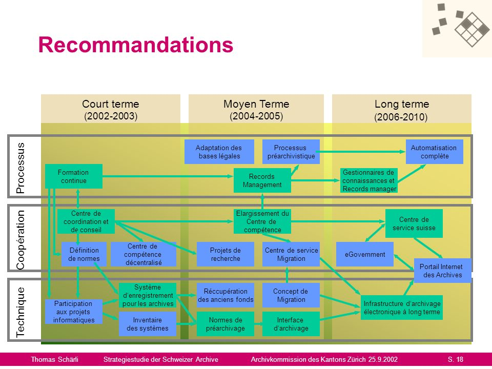Recommandations Court terme Moyen Terme Long terme Processus