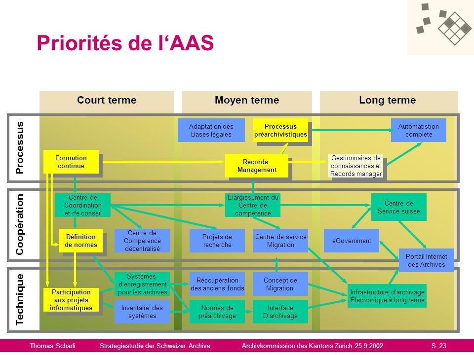 Priorités de l'AAS Court terme Moyen terme Long terme Processus