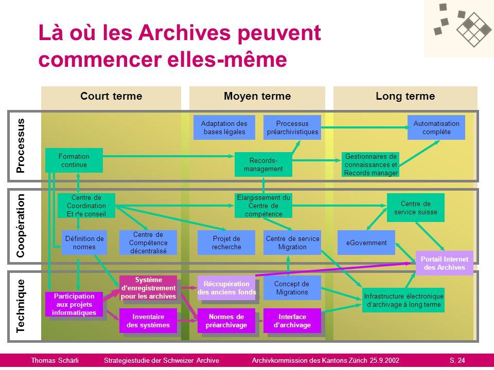 Là où les Archives peuvent commencer elles-même