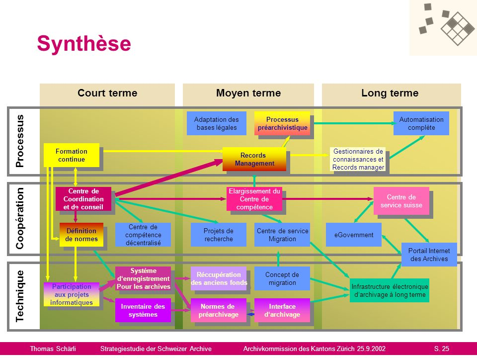 Synthèse Court terme Moyen terme Long terme Processus Coopération