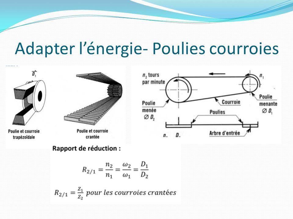 Adapter l'énergie- Poulies courroies