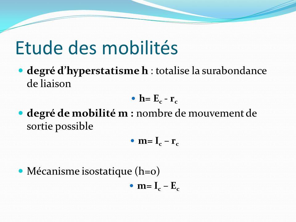 Etude des mobilités degré d'hyperstatisme h : totalise la surabondance de liaison. h= Ec - rc.