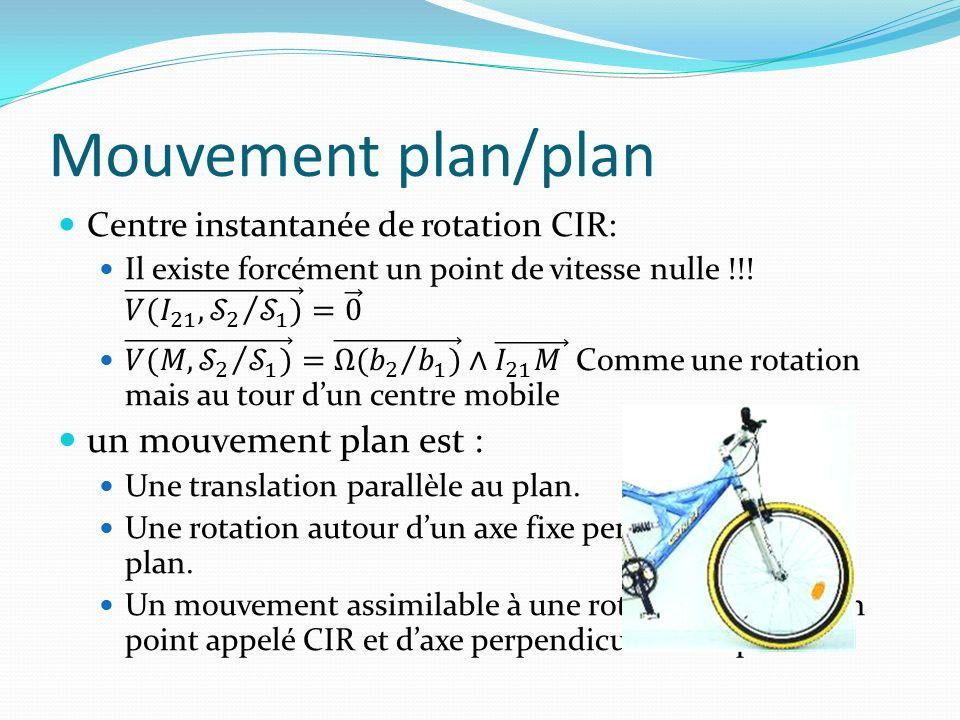 Mouvement plan/plan un mouvement plan est :