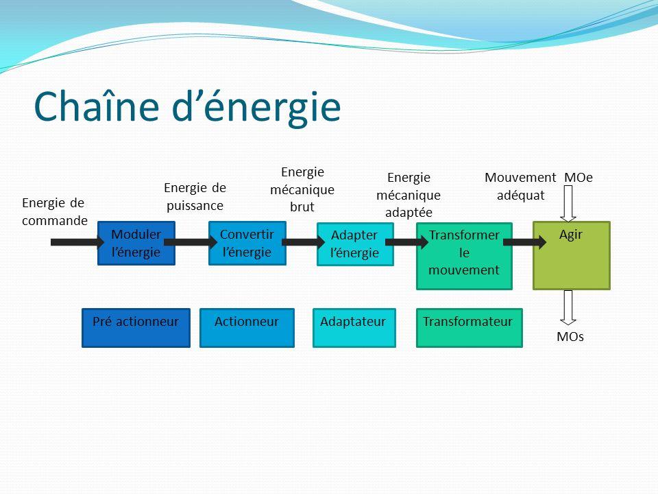 Chaîne d'énergie Energie mécanique brut Energie mécanique adaptée